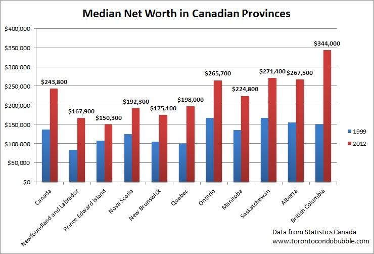 median net worth in canada