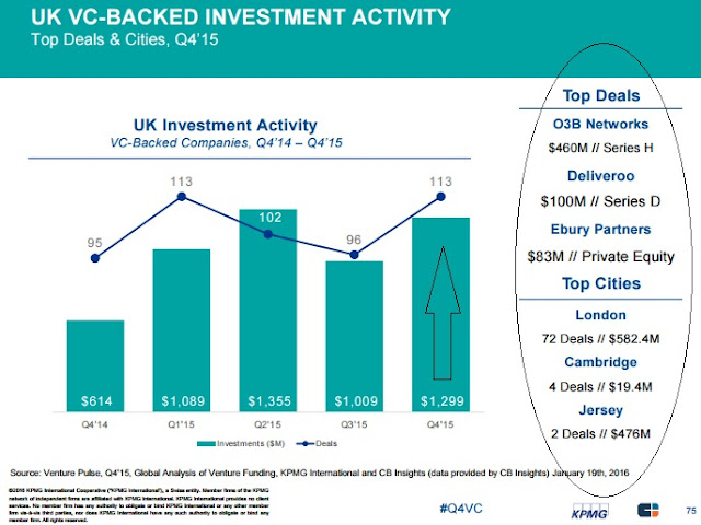 """biggest UK VC firms investment across start ups"""