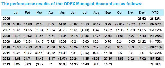 odfx ipo Apa itu odfx -merupakan white label kepada nz financial-nz financial sebagai broker forex berlesen bagi odfx-odfx mempunyai pengalaman melebihi 6 tahun -rekod ipo - cps ditawarkan bermula 1 april 2013 jam 9:00am dan ditutup pada 31 mac 2017 jam 3:00pm.