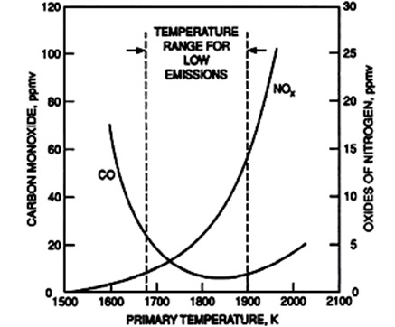 Effect Of Primary-Zone Temperature On NOx And CO Emissions