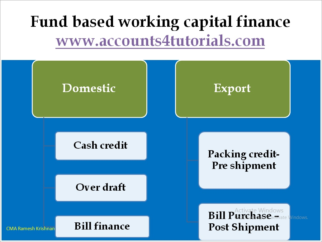 Working Capital Management Strategies / Approaches