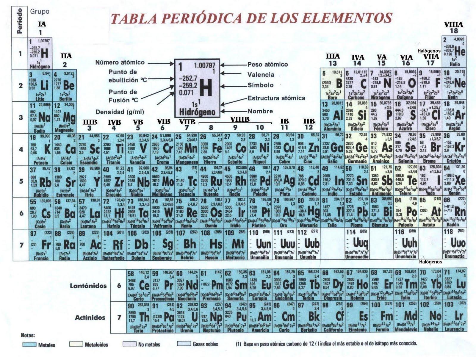 sbado 5 de marzo de 2011 - Tabla Periodica En Material Reciclable