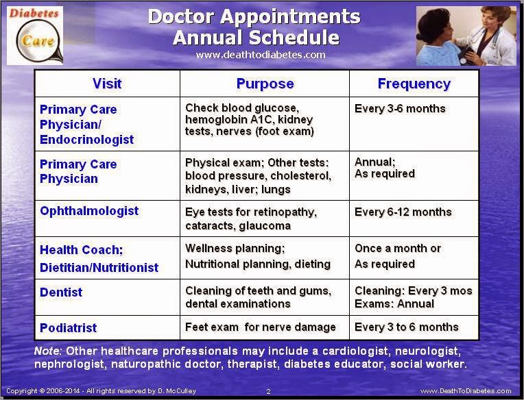 Doctor Appointments: Annual Schedule for Type 2 Diabetics