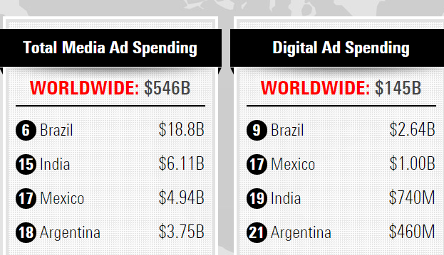 online media spends vs total media spends