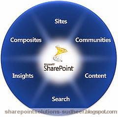 10 Cool Things You Can Do With SharePoint 2010