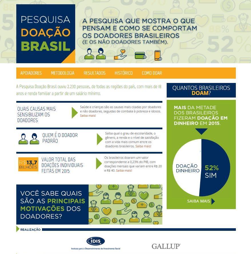 PESQUISA DOAÇÃO BRASIL 2016