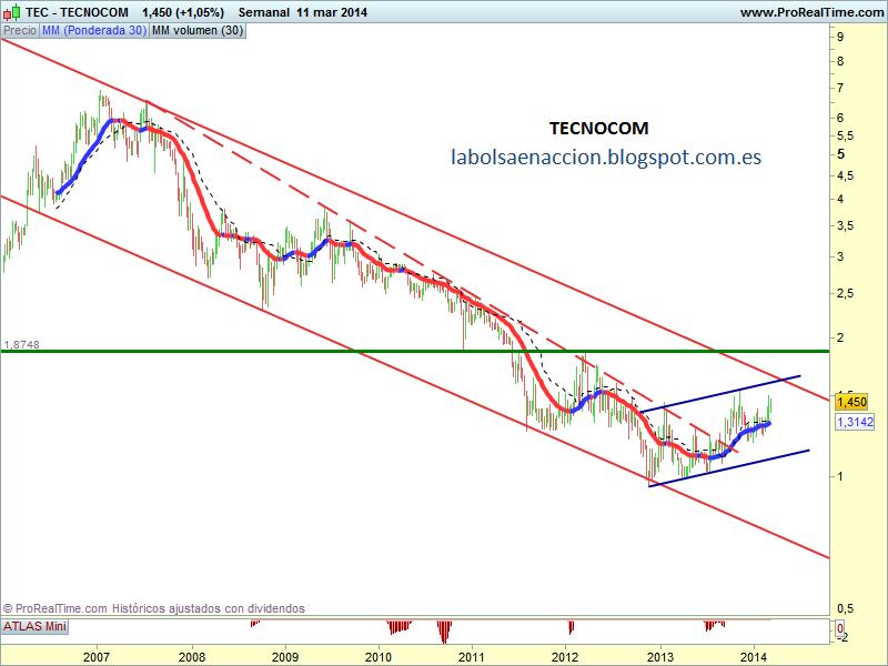 TECNOCOM http://labolsaenaccion.blogspot.com.es/