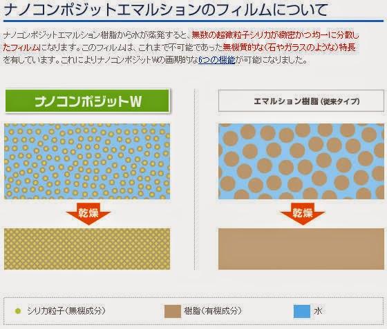 ナノテク塗装/屋根塗装/外壁塗装/塗装/塗替え/耐久年数/塗替え費用