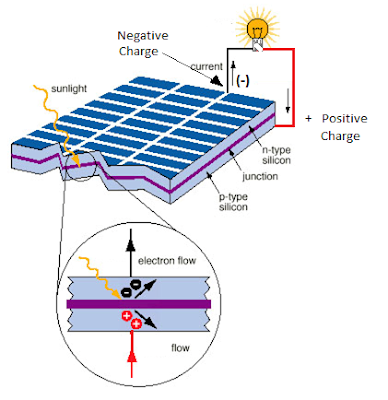 How Solar Energy Works Diagram besides Solar Panel Installation also Solar Power Diagram as well How Solar Energy Works Diagram additionally Solar Power Plant Diagram. on solar energy panel diagram