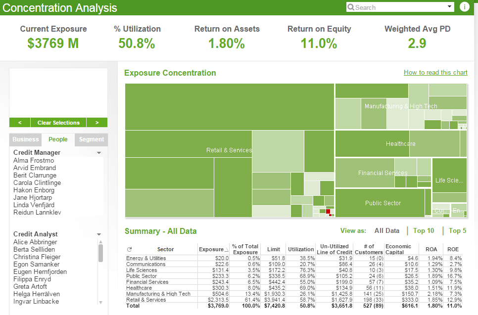 Business Intelligence Singapore: Credit Risk Management Dashboard ...
