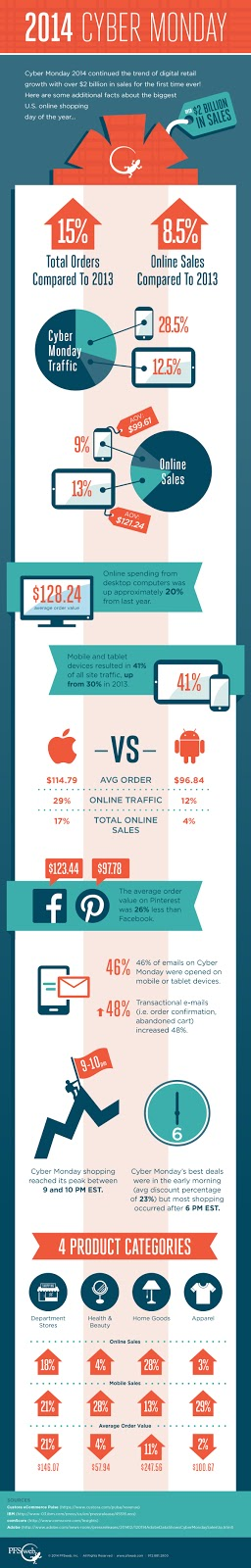 Infographic with lots of graphs and statistics about 2014 Cyber Monday