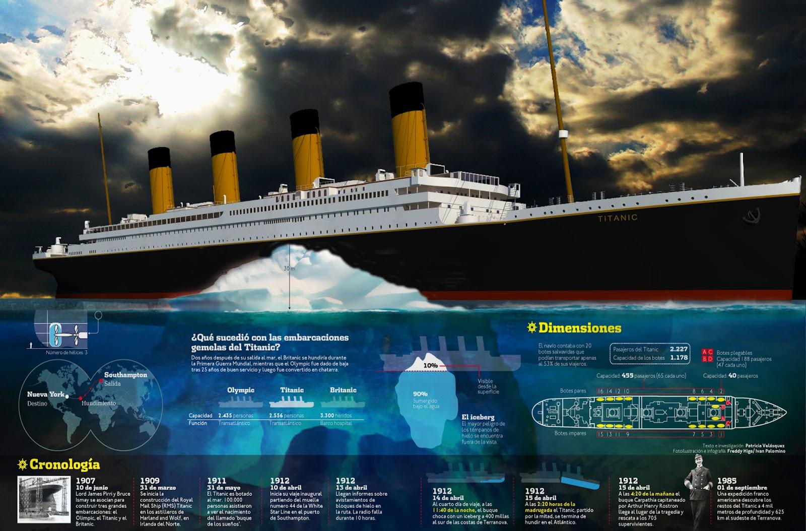 100 a os del hundimiento del titanic fotos y v deos - Todo sobre barcos ...