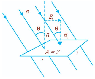 Garis medan magnetik yang menembus luas permukaan A