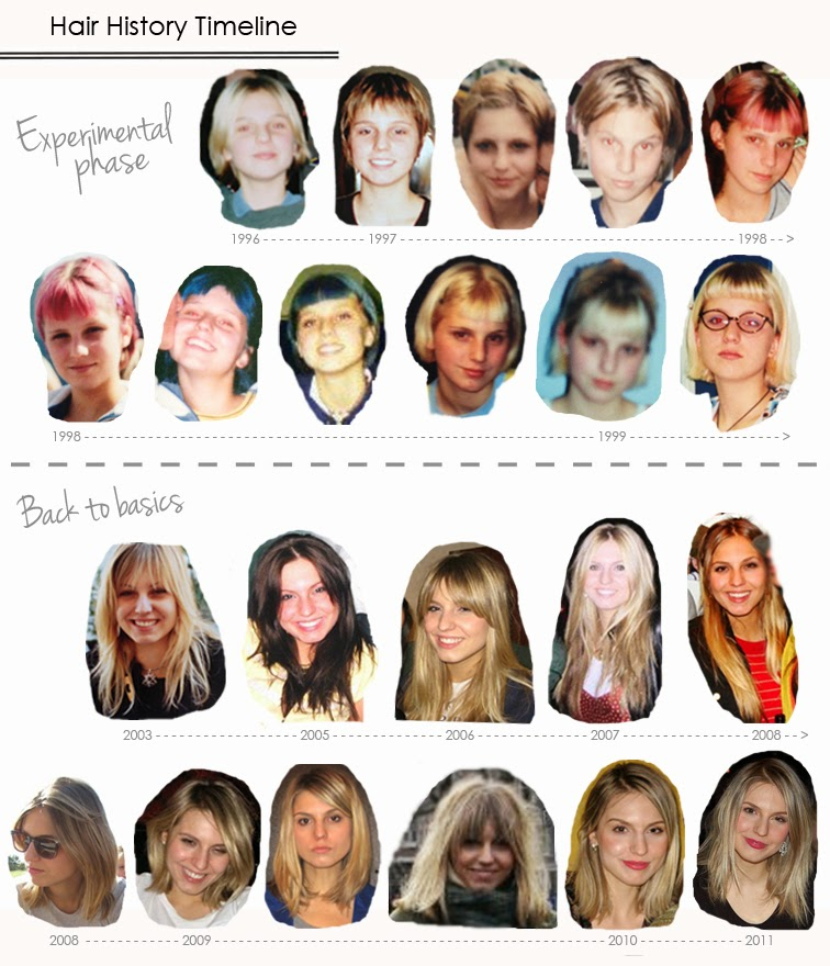 Hair history timeline
