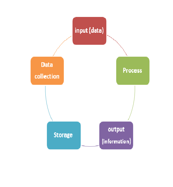 computers and information processing essay International journal of computer science and information  conference papers are also published  hybrid systems, image processing, information .