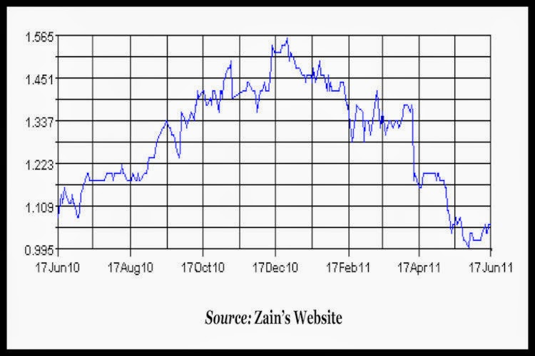 ZAIN-Zain's-Share-Price-in-the-Last Year