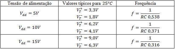 Frequência de oscilação do 4093