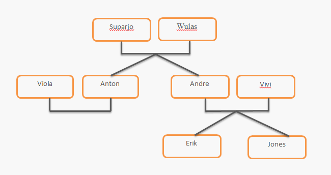 Program silsilah keluarga pada prolog welcome to my blog dibawah ini adalah diagram silsilah keluarganya ccuart Gallery