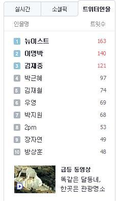 [News][280612] NU'EST convierte en el nombre más discutido en el Twitter en Corea por el lanzamiento de su foto teaser Nuesttwitter