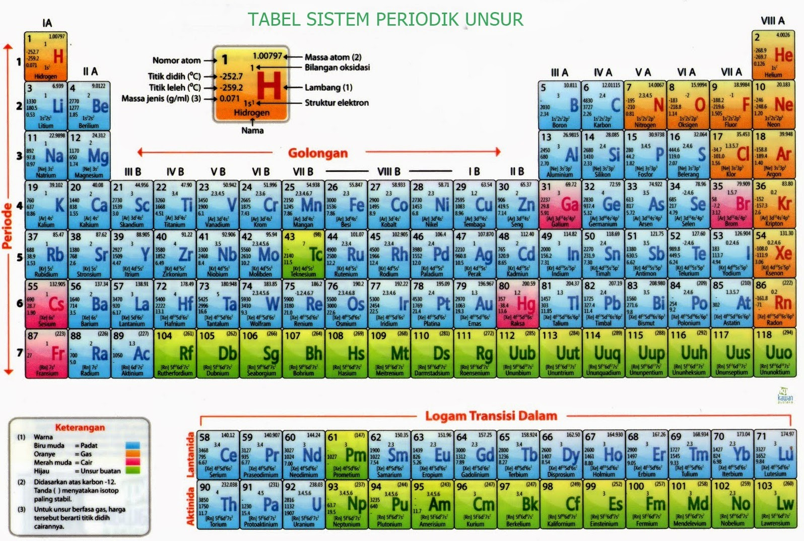 Tabel sistem periodik unsur dan penjelasannya lengkap tabel sistem periodik unsur dan penjelasannya lengkap urtaz Gallery