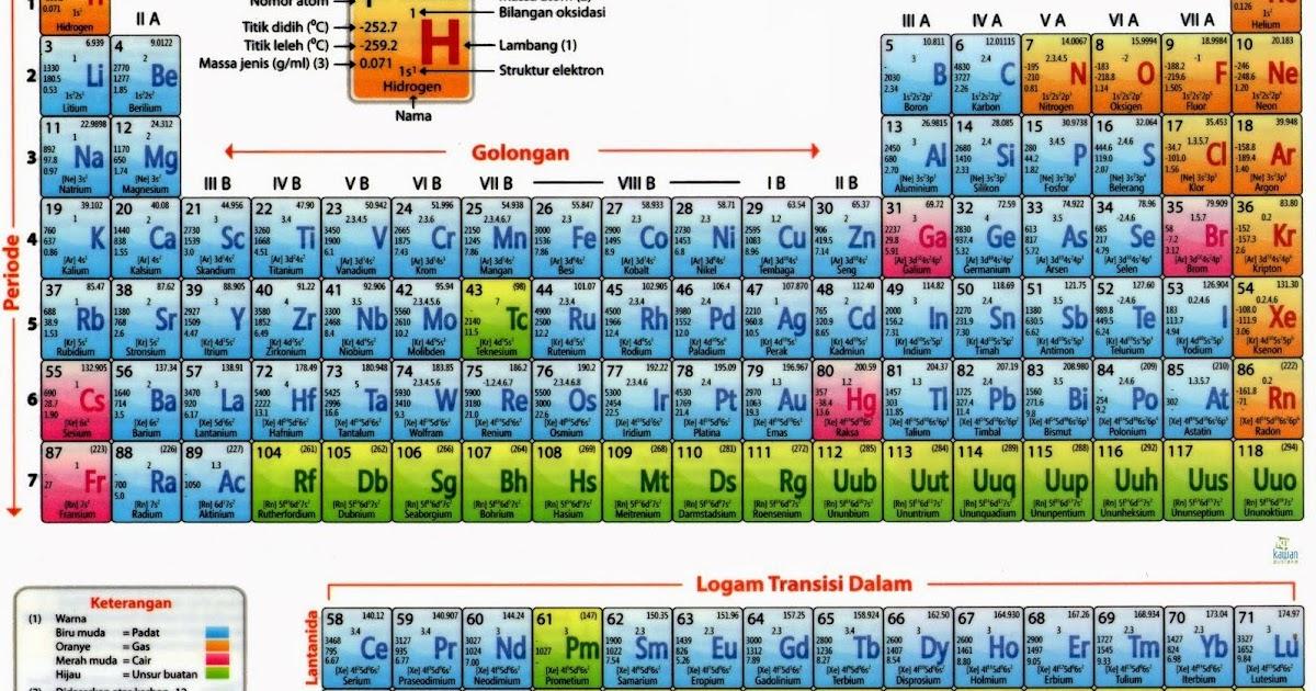 Tabel sistem periodik unsur dan penjelasannya lengkap tabel sistem periodik unsur dan penjelasannya lengkap ccuart Choice Image