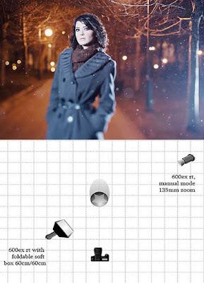 Illuminazione fotografica schemi il mondo delle reflex for Mondo convenienza illuminazione