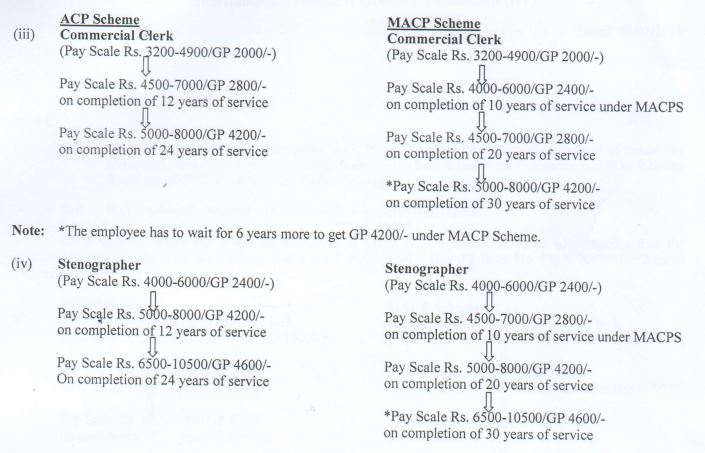 nfir-macp-grade-pay-hierarchy-pay-scale-acp