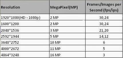 How Many Mega-Pixels Do You Need