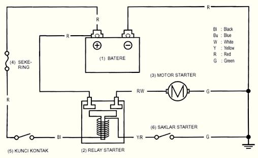 muslim cerdas  sistem starter pada sepeda motor
