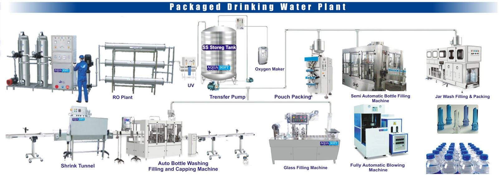 project report on packaged drinking water plant essay Railneer plant, nangloi: northern  e-commerce and packaged drinking water and is gearing up to excelin its diversifiedrole  essay competitions,.