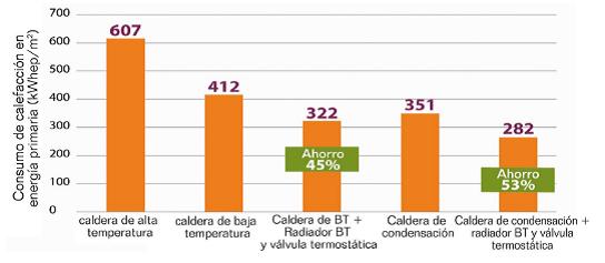 Gráfico de barras donde se indican los ahorros energéticos incorporando calderas de condensación o baja temperatura y válvulas termostáticas