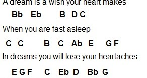 Flute Sheet Music A Dream Is Wish Your Heart Makes