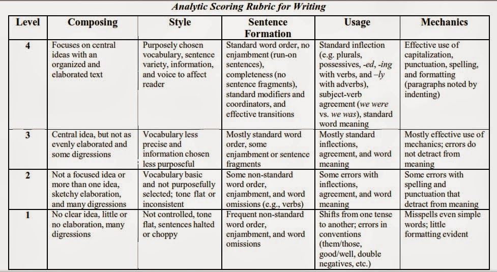 rubric for writing an analytical essay Writing rubric: descriptive essay  speaking, listening,  pdf/adobe acrobat analytical writing rubric (ca state university, long beach) 18.