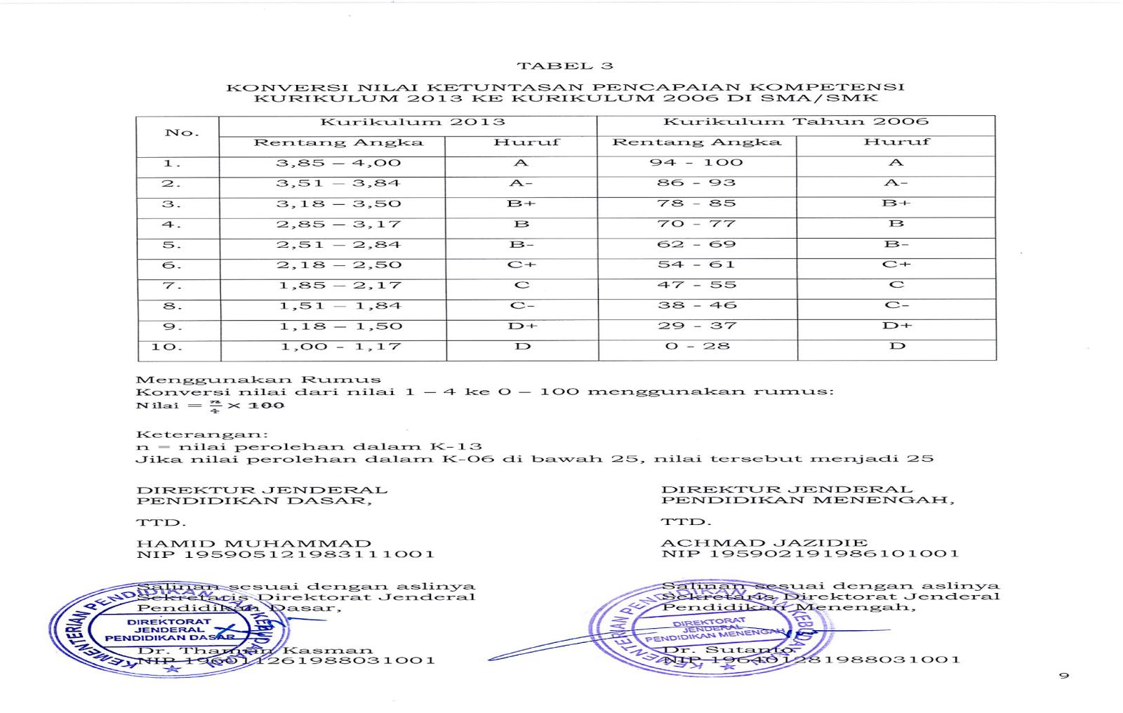 Tabel Konversi Nilai Kurikulum 2013 ke Kurikulum 2006