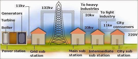 electrical power transmission and distribution system ct transformer connection diagram