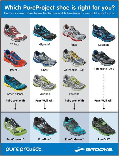 Running Shoe Comparison Chart
