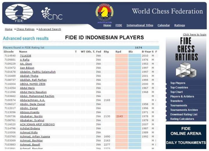 FIDE ID PECATUR INDONESIA
