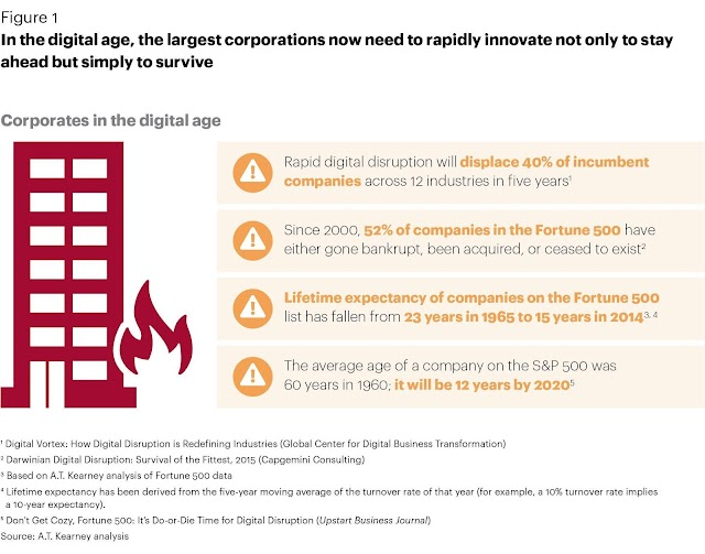 Corporates in the digital age