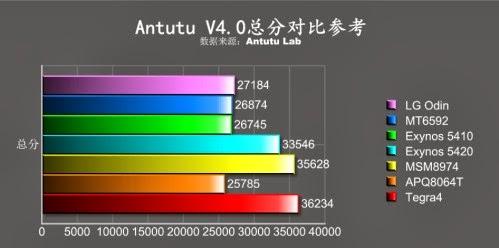 Secondo Antutu il nuovo Lg Odin con Octa Core raggiunge punteggi molto buoni pur funzionando a frequenze basse