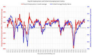 Looking at Payroll Employment and Unemployment Claims