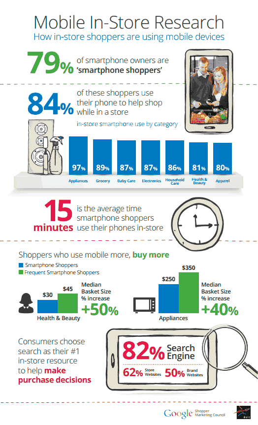 Google Mobile Study Shows Importance Of Mobile Search & Ads