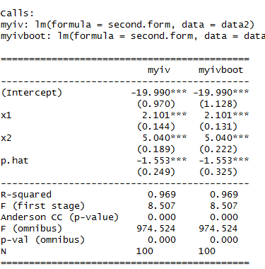 An Application of boot() to IV regression