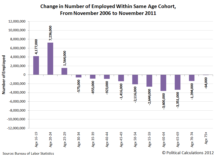 Change in Number of Employed Within Same Age Grouping, From November 2006 to November 2011