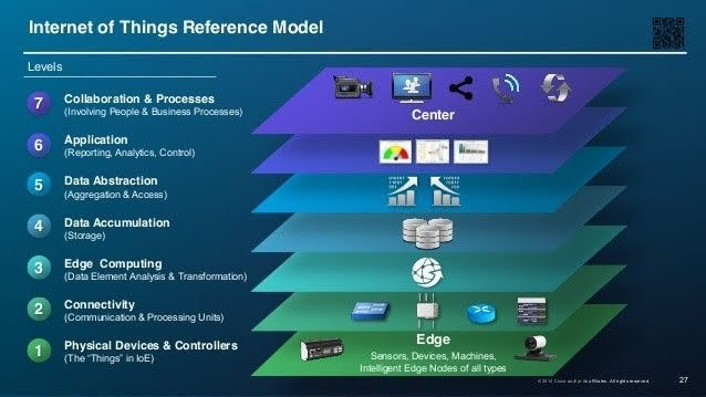 7 levels of #IoT Refrerence Model