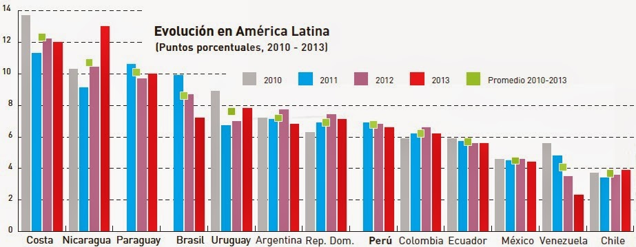 evolucion del spread financiero en america latina