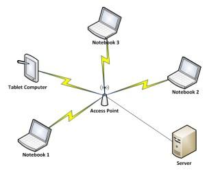 Anisa oktabella blogs perancangan jaringan nirkabel perancangan jaringan nirkabel ccuart Choice Image