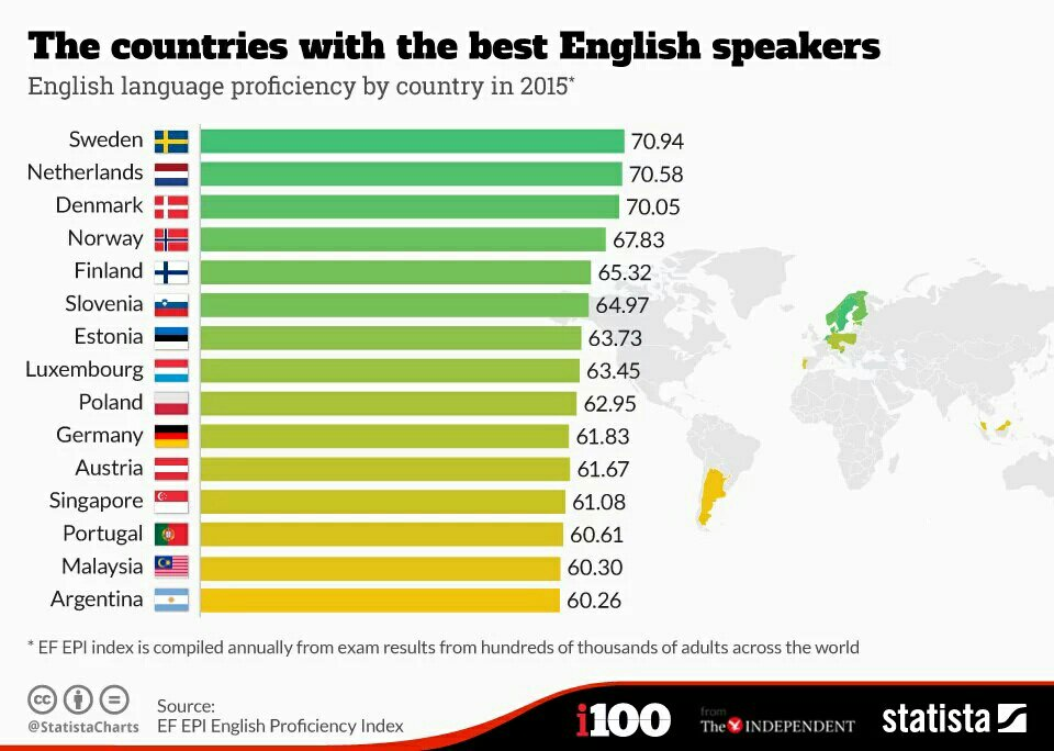 The countries with the best English speakers