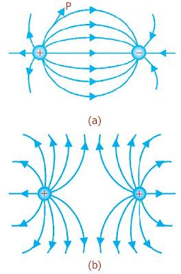 Garis-garis medan listrik antara dua muatan (a) Berlawanan jenis (b) Sejenis