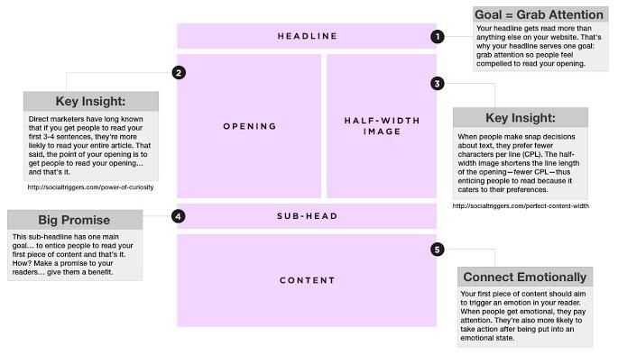 semua blogger menginginkan hal tersebut bukan  Tips Meningkatkan Popularitas Blog dengan Artikel dan Link
