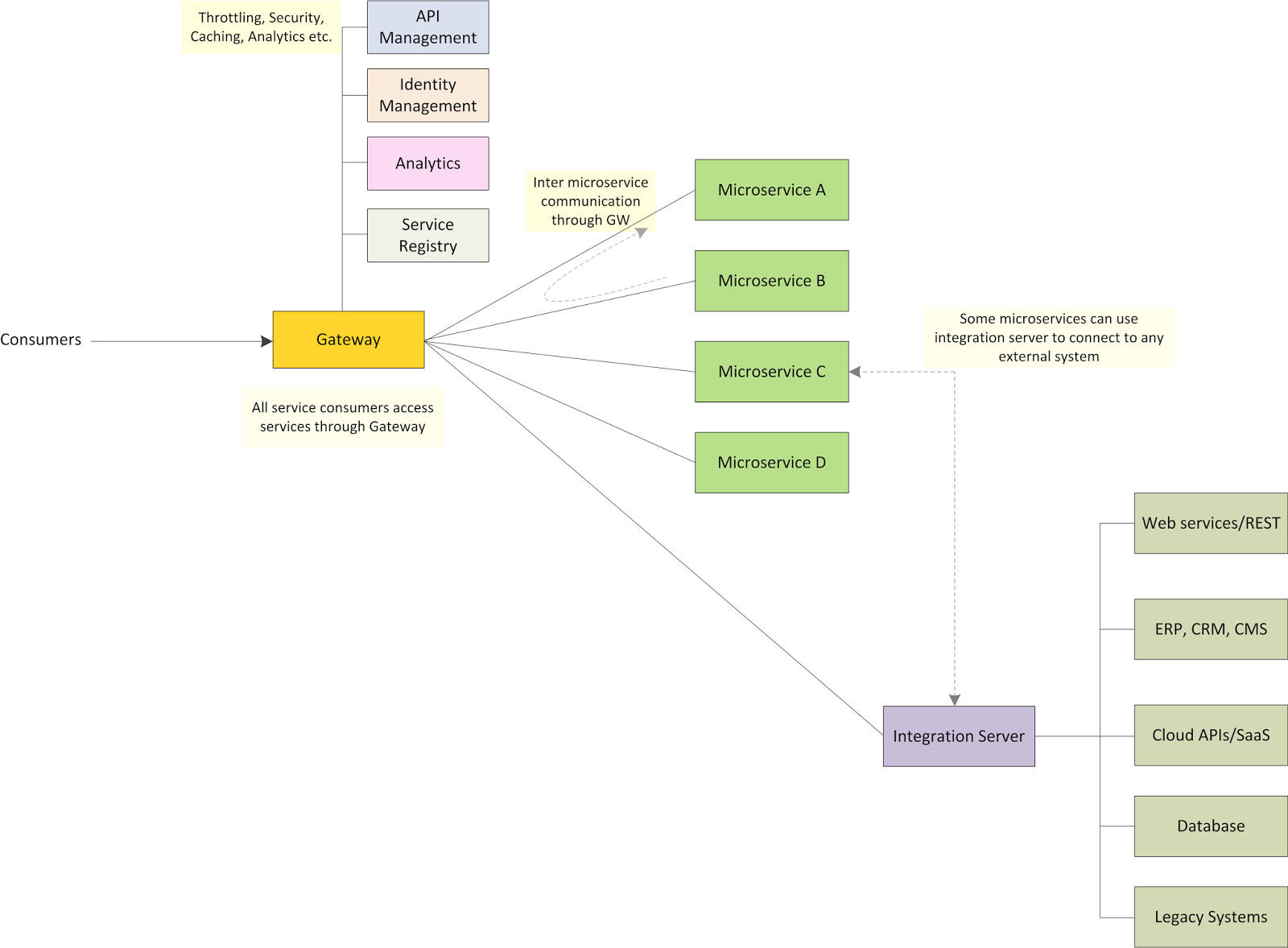 Understanding reactor pattern with java nio kasuns blog figure 11 the modern enterprise architecture with microservices enterprise integration and api management baditri Images